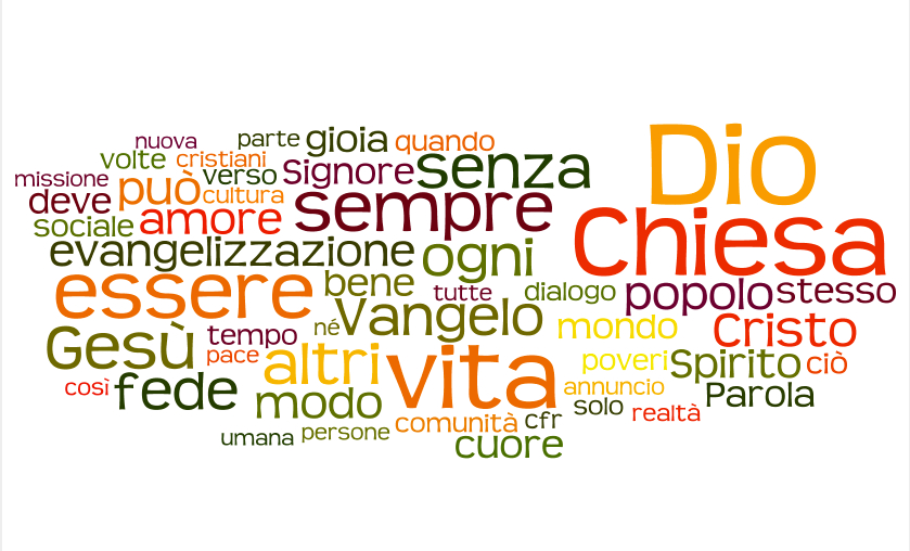 Wordle_-_Create